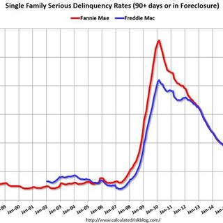 5-3-16 Tuesday's TMM - Mortgage delinquencies continue to fall.