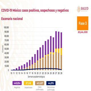 Rebasa México los 44 mil 500 fallecidos por covid
