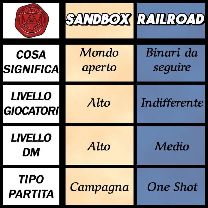 Sandbox vs Railroad   D&D 5e