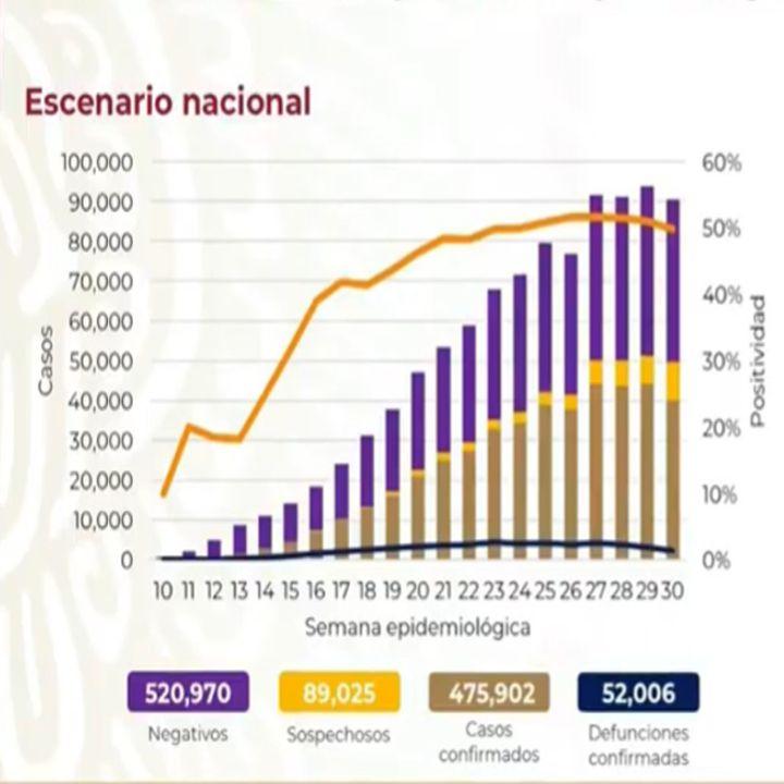 Nuestro país registra 475 mil 902 casos acumulados del nuevo coronavirus