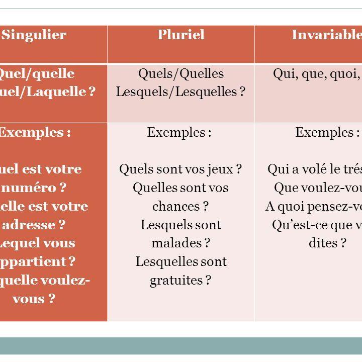 Les adjectifs et pronoms interrogatifs variables