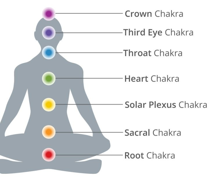 How To Balance Your Seven Chakras