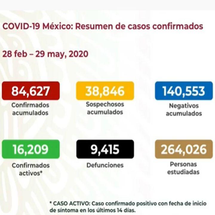 CDMX, Edomex y Baja California, aún con mayoría de casos de covid-19