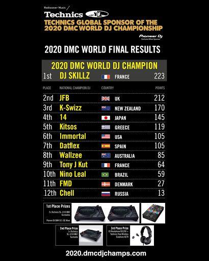 DMC TECHNICS 2020 REVIEW