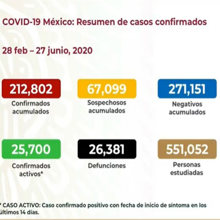 México registra 212 mil 802 casos de coronavirus