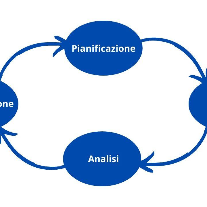 Come pianificare, gestire e analizzare un processo di Direct Marketing