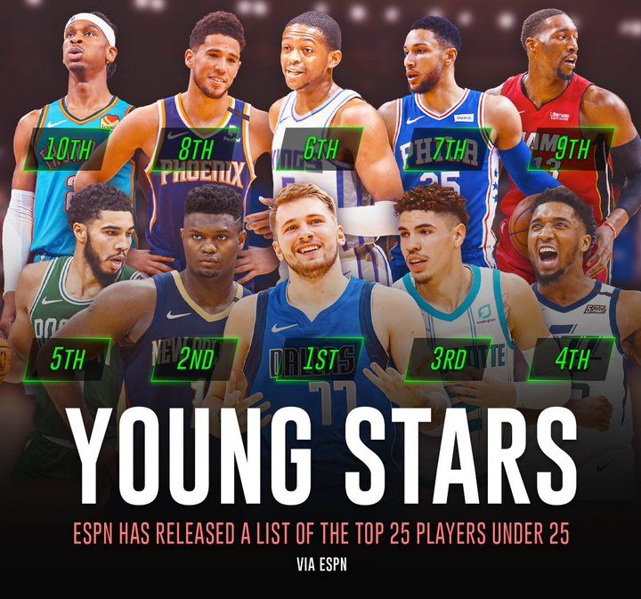 CK Podcast 512: Breaking down the list of UNDER 25 NBA Stars from ESPN