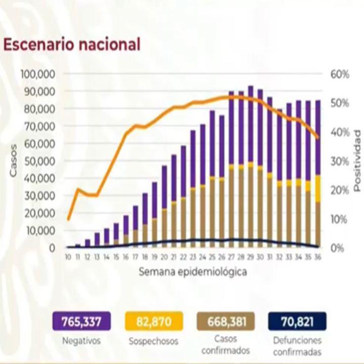 México reporta 668 mil 381 casos acumulados de Covid-19