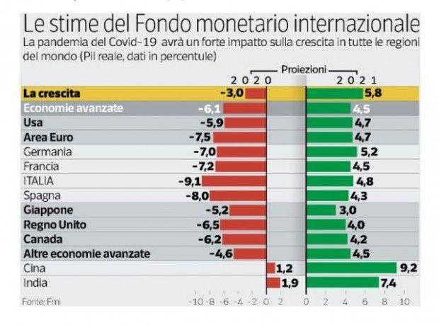 Episodio 8 - Come interpretare i principali indicatori macroeconomici