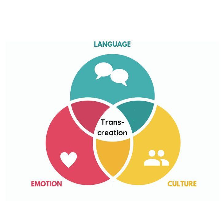 Che cos'è la Transcreation?