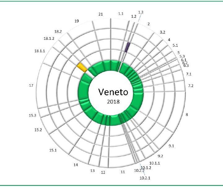 """Sanità, Veneto al top per qualità dei servizi. Zaia """"Dedico il primato a chi cura e organizza"""""""