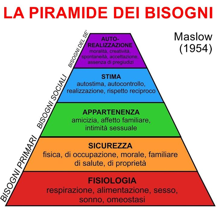 11 La piramide dei bisogni