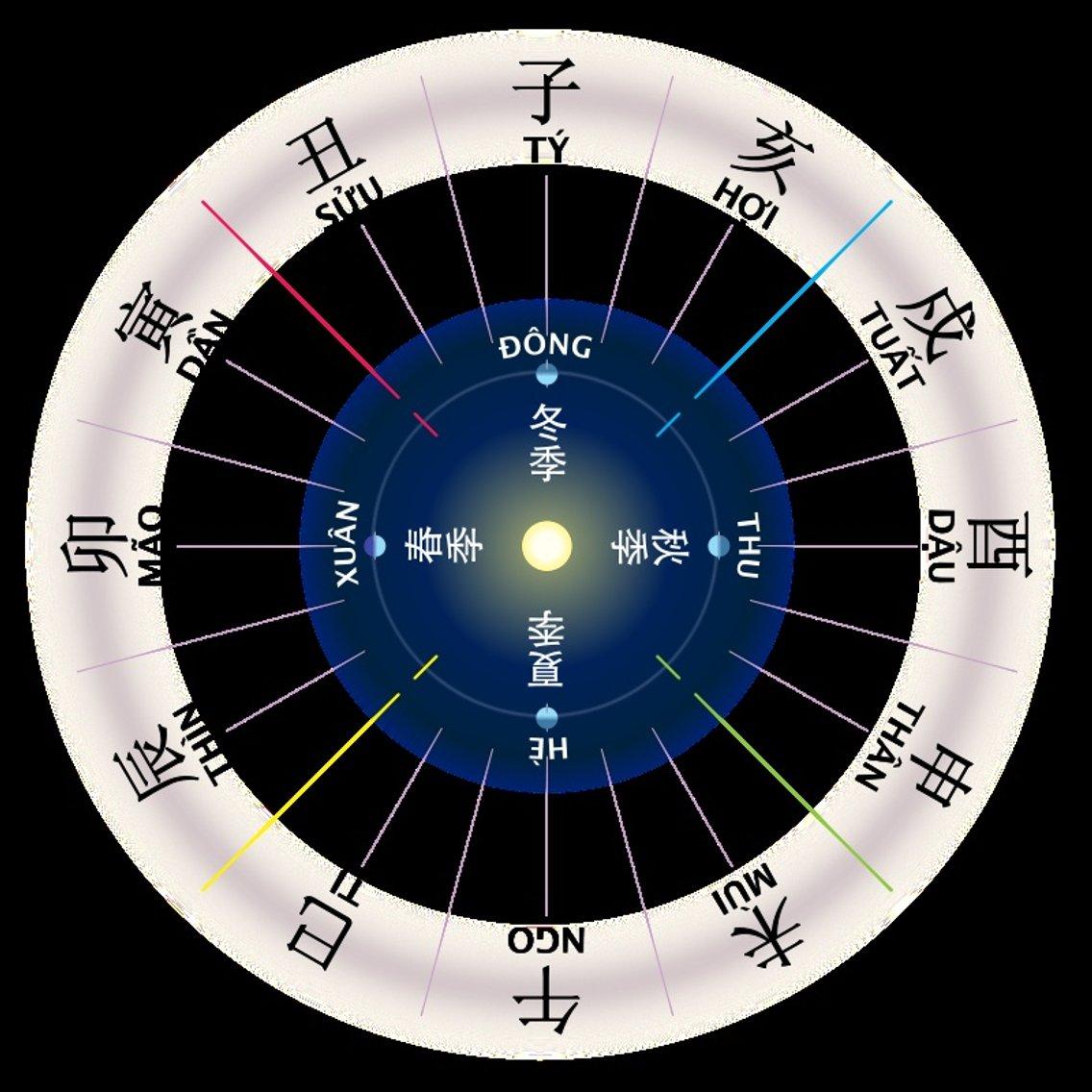 Astrologia - imagen de portada